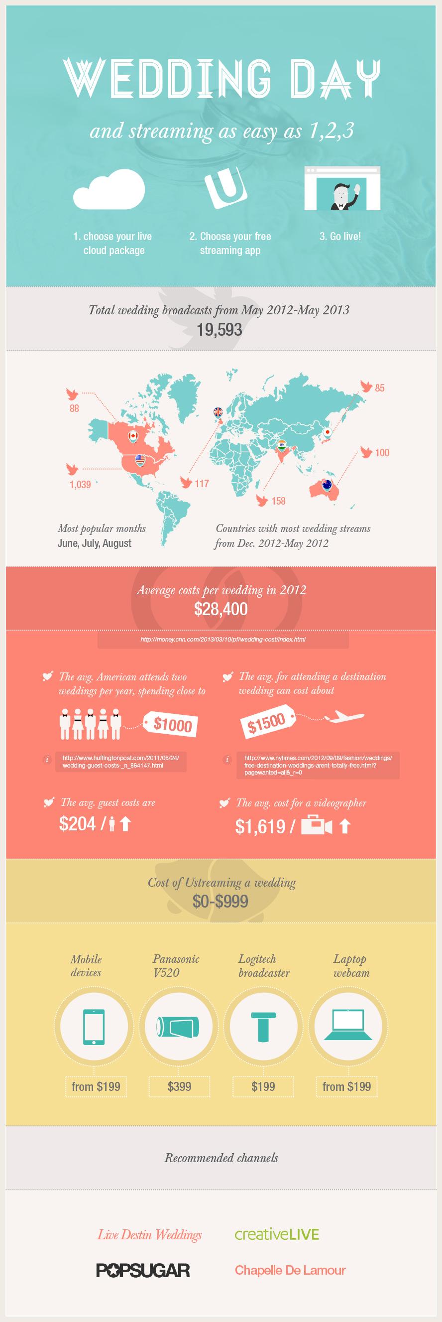 Wedding_Infographic3